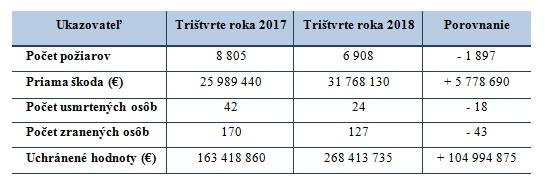 Počet požiarov na Slovensku za trištvrte roka 2018