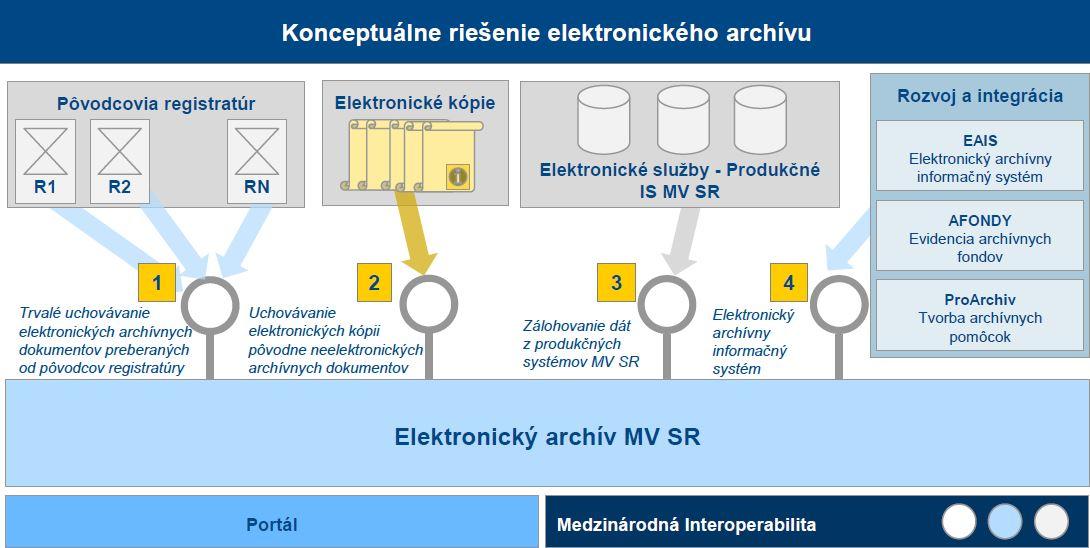 Konceptuálne riešenie e-archívu
