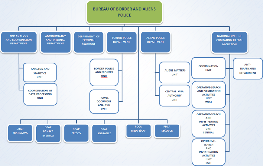 Organisational structure of Bureau of Border and Alien Police of the Presidium of the Police Force
